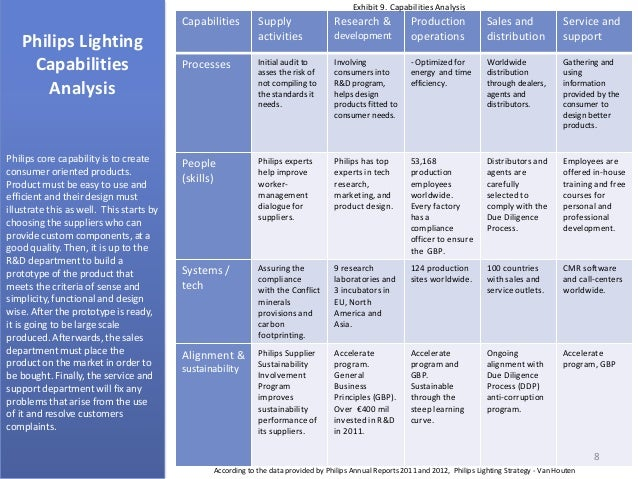Philips LightingCapabilitiesAnalysisCapabilities SupplyactivitiesResearch u0026developmentProductionoperationsSales anddistributionService andsupportProcesses ...  sc 1 st  SlideShare & Philips Lighting Organizational Strategy Analysis azcodes.com