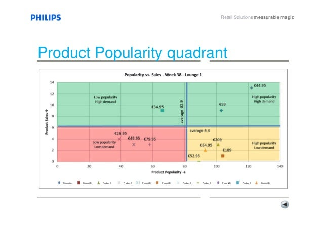 philips retail detail shopper experience marketing
