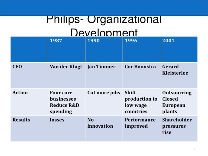 philips vs matsushita recommendations Free essay: philips: internal strengths:  1900 – philips was third largest light bulb producer in europe due to recruitment of gerard philips' brother, an.