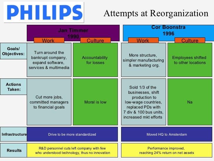 philips vs matsushita case study