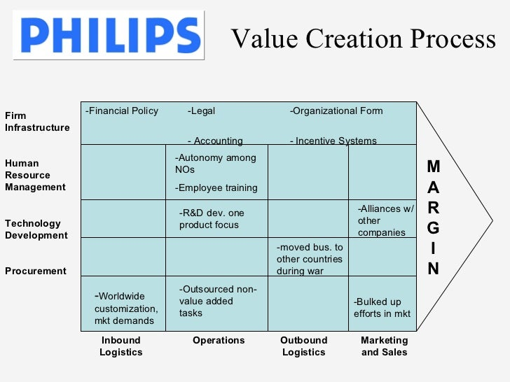 philips vs matsushita essay Philips versus matsushita: a new century, a new round how did philips become the leading consumer company in the world in the postwar era what distinctive competence did they build philips versus matsushita case essay philips and matsushita.
