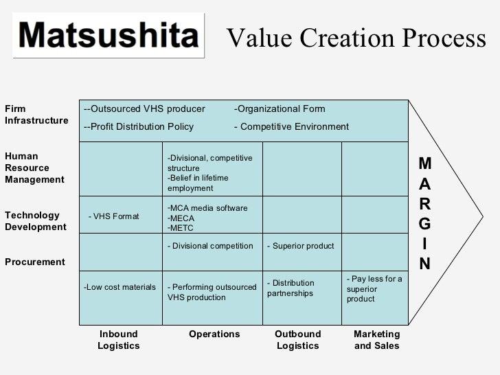 philips v matsushita Philips vs matsushita case study analysis - download as powerpoint  presentation (ppt / pptx), pdf file (pdf), text file (txt) or view presentation  slides online.