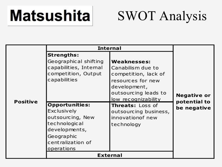 Philips VS Matsushita Case Study Essay - Part 2