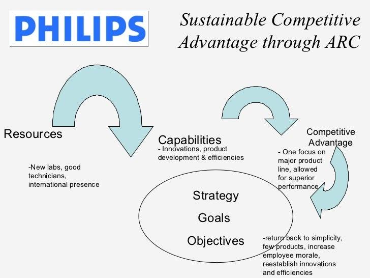 philips vs matsushita swot analysis Business report case study: philips and matsushita 1998: thus, companies like philips or matsushita need to subsidize and adopt swot analysis (in.