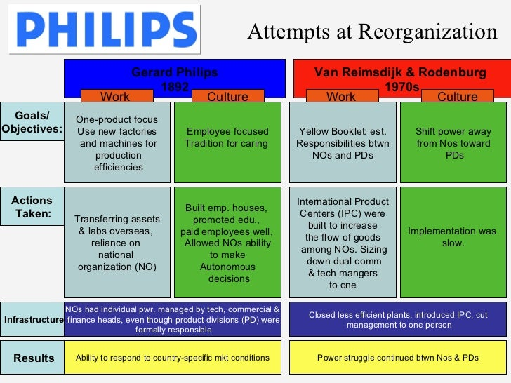 Research and development expenses of Philips by segment 2014-2017