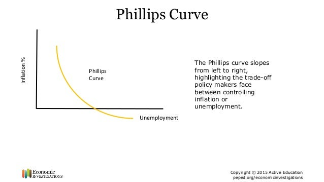 philip curve 2016-10-3  determination of inflation in an open economy phillips curve framework: the case of developed and developing asian countries pami dua1 department of.