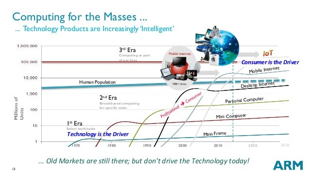 13 Human Population Computing for the Masses ... ... Technology Products are Increasingly 'Intelligent' 1970 1980 1990 200...