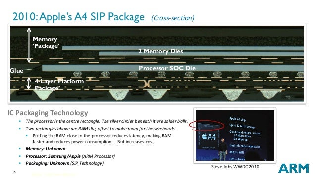 16 2010:Apple's A4 SIP Package (Cross-sec;on) ICPackagingTechnology § Theprocessoristhecentrerectangle.Thesilv...