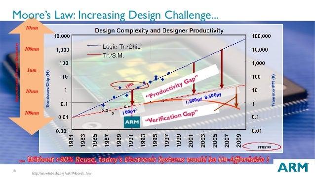 "18 10nm 100nm 1um 10um 100um ApproximateProcessGeometry ITRS'99 Transistors/Chip(M) Transistor/PM(K) ""Verification Gap"" 1,..."