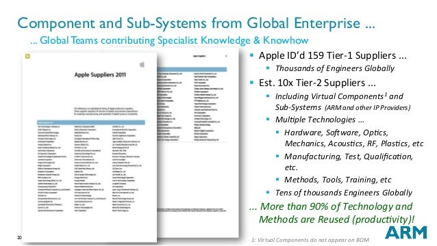 20 Component and Sub-Systems from Global Enterprise ... ... Global Teams contributing Specialist Knowledge & Knowhow § Ap...