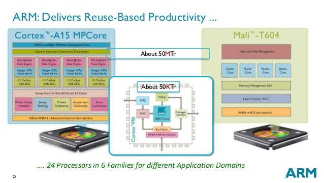 22 ARM: Delivers Reuse-Based Productivity ... ....24Processorsin6FamiliesfordifferentApplica;onDomains About 50MT...