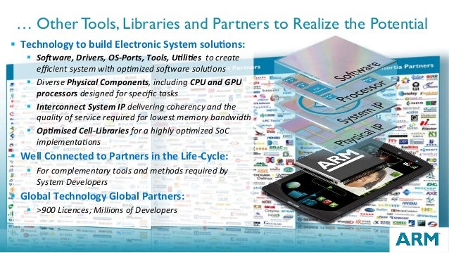 24 … Other Tools, Libraries and Partners to Realize the Potential § TechnologytobuildElectronicSystemsolu2ons: § S...