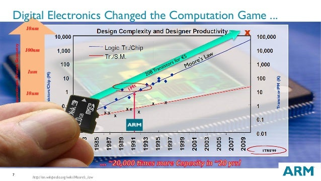 7 10nm 100nm 1um 10um 100um ApproximateProcessGeometry ITRS'99 Transistors/Chip(M) Transistor/PM(K) X http://en.wikipedia....
