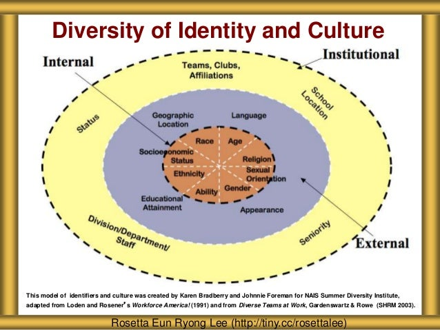 Diversity of Identity and Culture This model of identifiers and culture was created by Karen Bradberry and Johnnie Foreman...