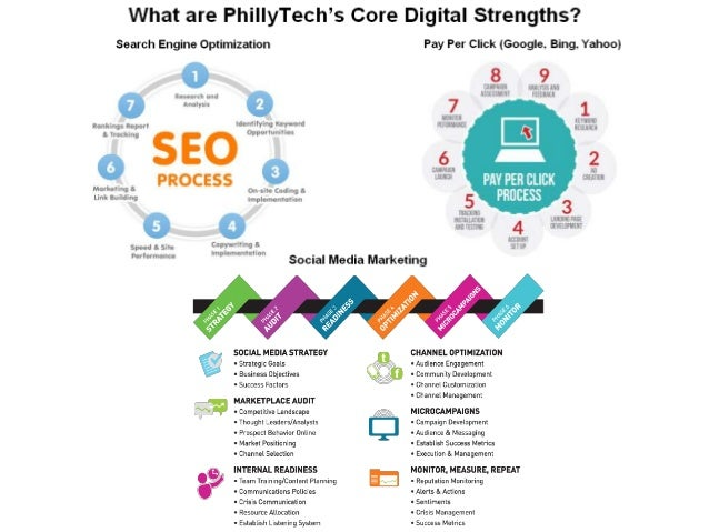 PhillyTech 3 Page Brochure - Tech, Digital & Social Selling Services Overview Slide 3