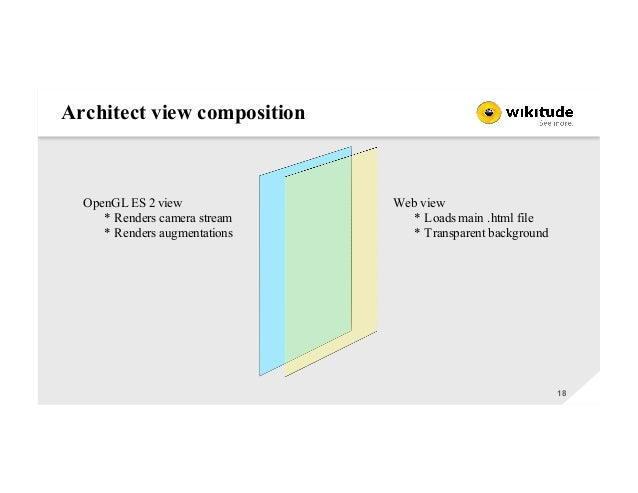 Architect view composition 18 OpenGL ES 2 view * Renders camera stream * Renders augmentations Web view * Loads main .html...
