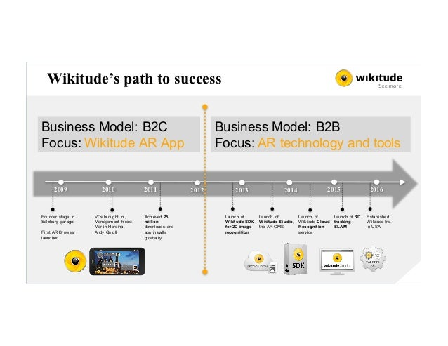 Wikitude's path to success 20142013 2015 Business Model: B2C Focus: Wikitude AR App 2016201220112009 Founder stage in Salz...