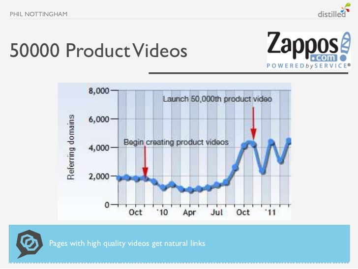 PHIL NOTTINGHAM50000 Product Videos          Pages with high quality videos get natural links