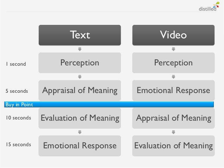 Text                   Video1 second            Perception              Perception5 seconds      Appraisal of Meaning    E...