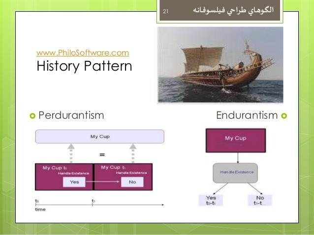 21  الگوهاي طراحي فيلسوفانه  www.PhiloSoftware.com  History Pattern   Perdurantism Endurantism