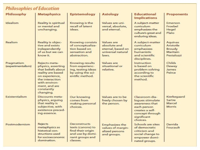 philosophical foundation of education What is social foundations of education social foundations of education draws upon several disciplines and fields to examine education, namely history, philosophy.