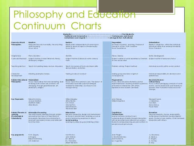 comparison of the educational philosophy Andrews university extension center school of education  a comparison between what evolution predicted and what creation predicted  educational philosophy,.