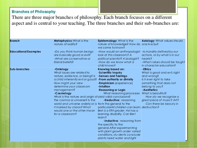 philosophical approaches in philippine education Social reconstructionism as a philosophy of education refers to an approach to teaching that strives to bring about a change in society and encourages students to question social inequalities an important component of this approach to learning is the concept of praxis, in which action based on .