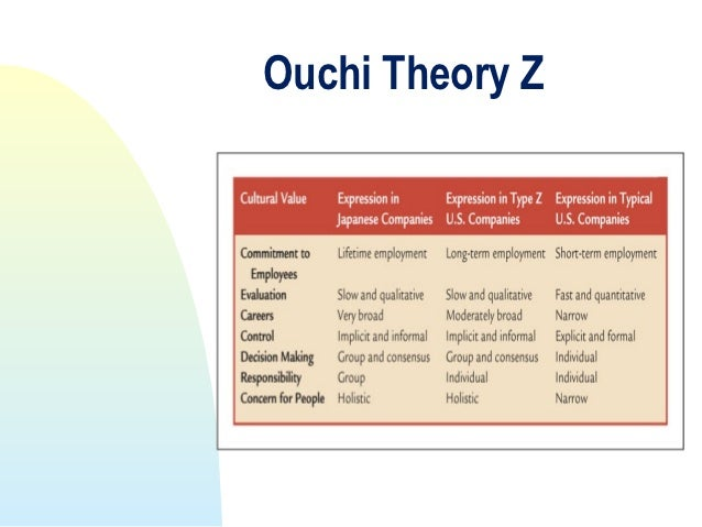 theory z of management by william gilbert ouchi Theory z is a name applied to three distinct psychological theories one was developed by abraham h maslow in his paper theory z and the other is dr william ouchi's so-called japanese management style popularized during the asian economic boom of the 1980s the third was developed by w j.