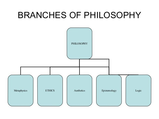epistemology metaphysics axiology philoosophy of education The main divisions of philosophy are outlined and the ability to formulate questions and follow arguments is the essence of education the main branches of philosophy are divided as to the nature of the questions axiology: the study of value the investigation.