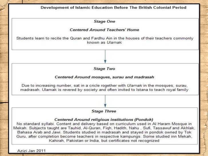 education system of pakistan essay Css essay outline on critical analysis of the terminal decline of education system in pakistan and essay instructions.