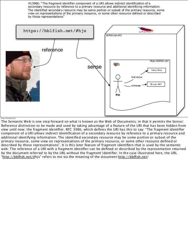 reference sense https://bblfish.net/#hjs bblfish.net:443 https://bblfish.net/ #hjs Henry Story foaf:name 29-July-1967 birthd...