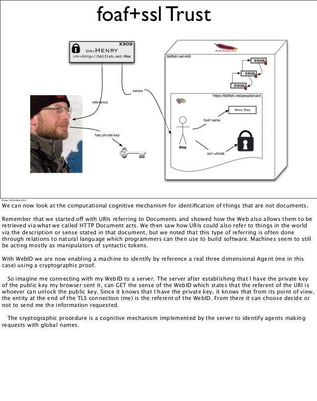 foaf+ssl Trust bblsh.net:443 https://bblsh.net/people/card #me X509 X509 X509 reference sense X509 DN=Henry uri=http://b...