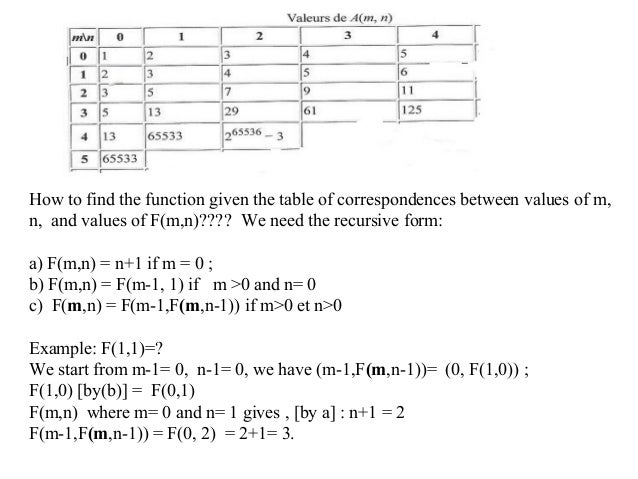 Fonction et relations How to find the function given the table of correspondences between values of m, n, and values of F(...