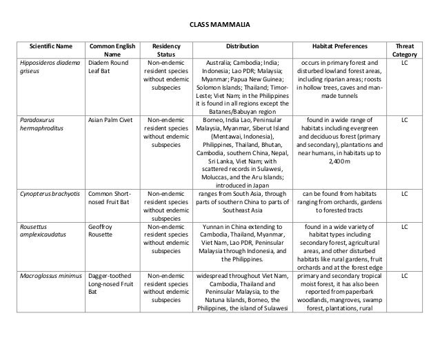CLASS MAMMALIA   Scientific Name      Common English        Residency                   Distribution                     H...