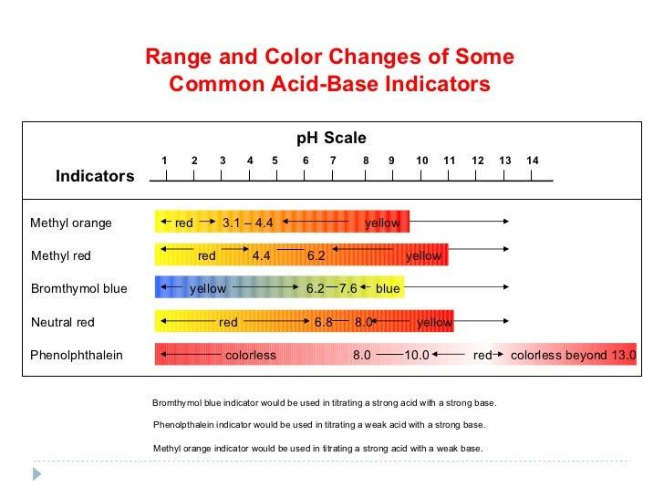 P H Indicators