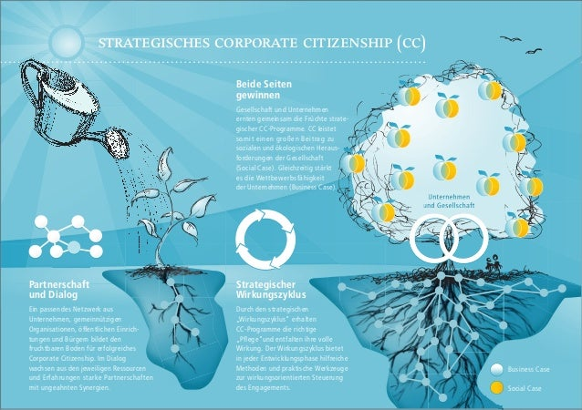 strategiscHes corporate citizensHip (cc) Beide Seiten gewinnen  Gesellschaft und Unternehmen ernten gemeinsam die Früchte ...