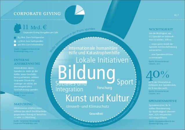 corporate giVing  6|7  11 Mrd. €  Corporate-Giving-Ausgaben pro Jahr  8,5 Mrd. Euro Geldspenden 1,5 Mrd. Euro Sachspenden ...