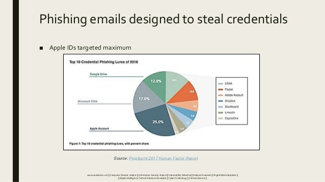 Phishing emails designed to steal credentials ■ Apple IDs targeted maximum Source: Proofpoint 2017 Human Factor Report www...
