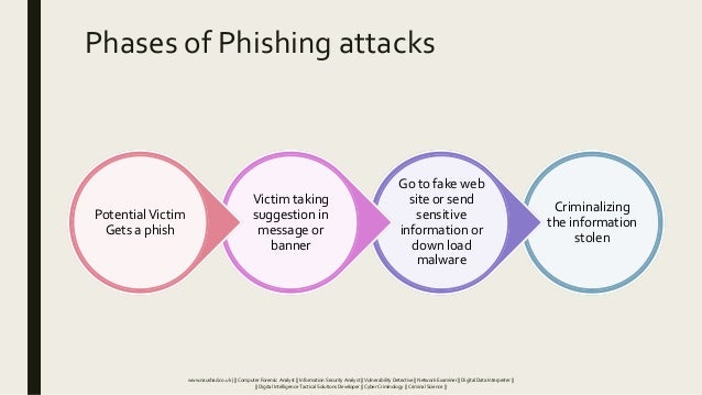 Phases of Phishing attacks Criminalizing the information stolen Go to fake web site or send sensitive information or down ...