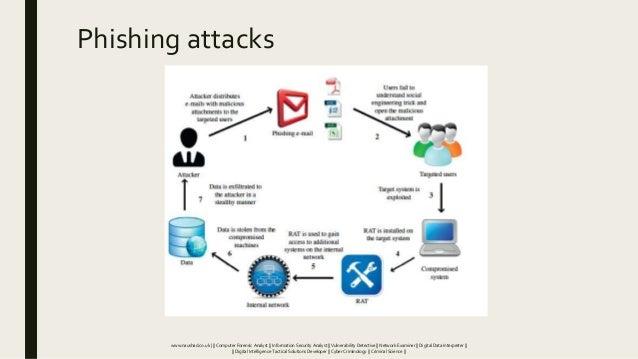 Phishing attacks www.naushad.co.uk      Computer Forensic Analyst    Information Security Analyst    Vulnerability Detecti...