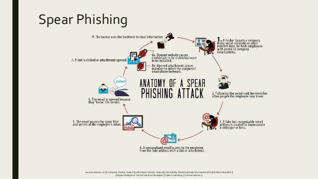 Spear Phishing www.naushad.co.uk      Computer Forensic Analyst    Information Security Analyst    Vulnerability Detective...