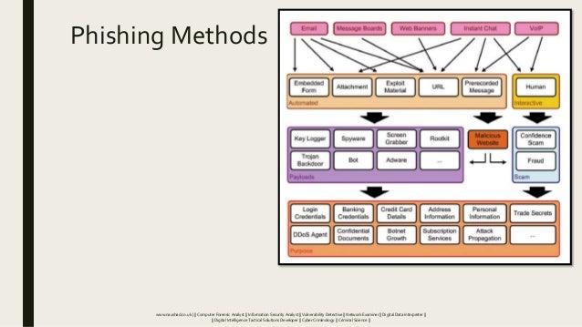 Phishing Methods www.naushad.co.uk      Computer Forensic Analyst    Information Security Analyst    Vulnerability Detecti...
