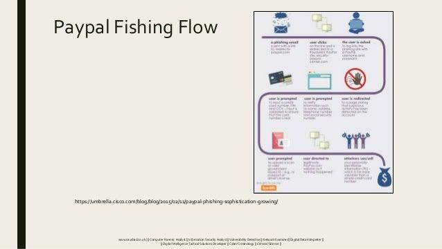 Paypal Fishing Flow https://umbrella.cisco.com/blog/blog/2015/02/11/paypal-phishing-sophistication-growing/ www.naushad.co...