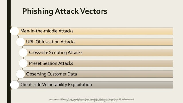Phishing AttackVectors Man-in-the-middle Attacks URL Obfuscation Attacks Cross-site Scripting Attacks Preset Session Attac...