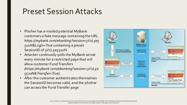 Preset Session Attacks • Phisher has e-mailed potential MyBank customers a fake message containing the URL https://mybank....