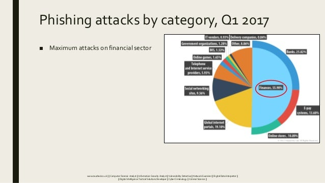 Phishing attacks by category, Q1 2017 ■ Maximum attacks on financial sector www.naushad.co.uk      Computer Forensic Analy...