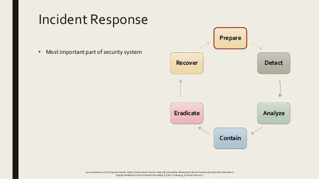 Incident Response Prepare Detect Analyze Contain Eradicate Recover • Most important part of security system www.naushad.co...