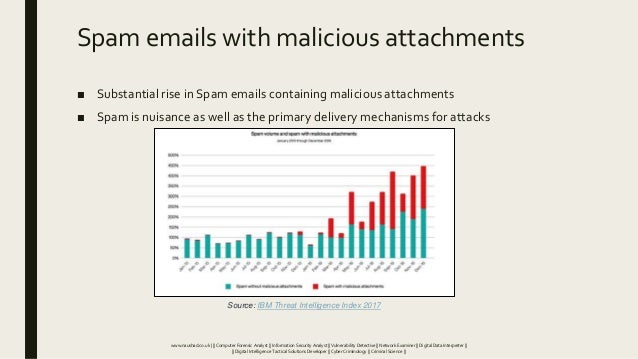 Spam emails with malicious attachments ■ Substantial rise in Spam emails containing malicious attachments ■ Spam is nuisan...