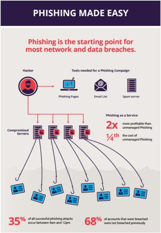 Phishing Made Easy