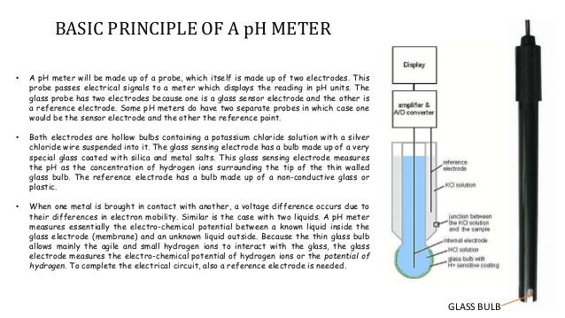 ph meter design and working principle